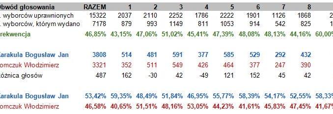 Tabela z wynikami wyborów