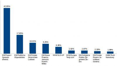 Wykres z wynikami wyborów