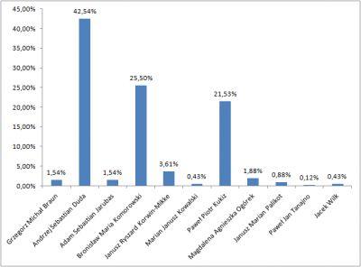 Wykres z wynikami głosowania