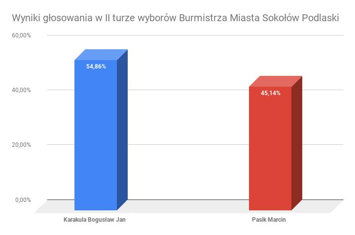 foto: Wyniki wyborów - Wyniki głosowania w II turze wyborów Burmistrza Miasta Sokołów Podlaski