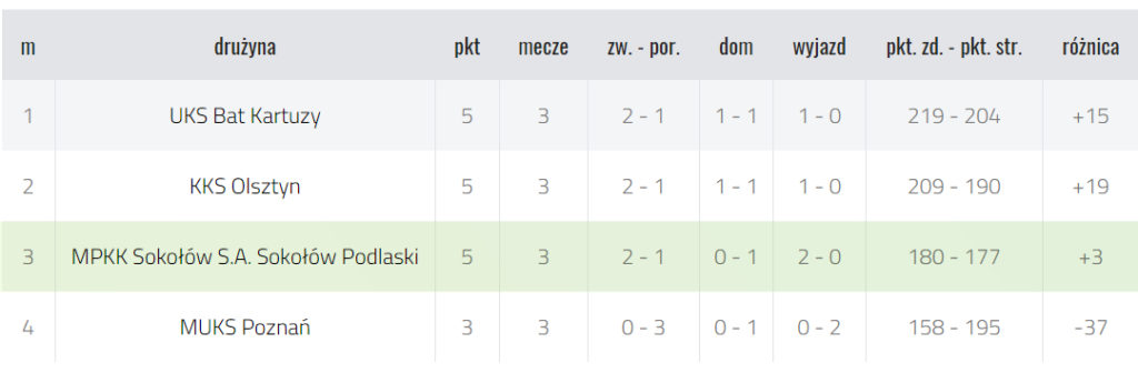 foto: Kadetki MPKK SOKOŁÓW S.A. OSIR  z 5 miejscem w finale Mistrzostw Polski do lat 16 - MPKK U16 tabela final 18 19 1024x345