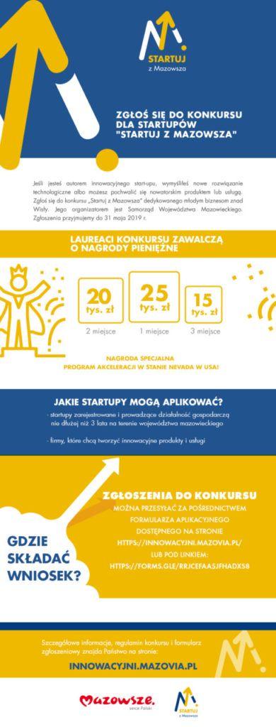 """foto: Konkurs """"Startuj z Mazowsza """" - mailing startupy 390x1024"""
