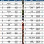 foto: Sokołów w krajowej czołówce - curulis ranking 150x150